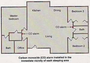carbon-monoxide-300x211